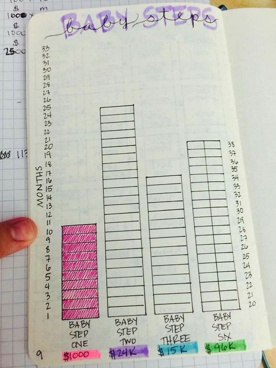 Bujo Dave Ramsey snowball by C. Summers   The step 1 increments were $100 for 10 months. Step 2 increments are $1000 for 24 months. Step 3 increments are $1000 for 15 months, and step 4 increments are $2500 for 38 months.