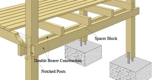 Timber deck design google search bush deck pinterest for Timber deck construction