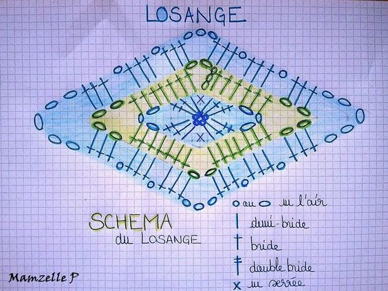 """Explications du losange en Français. The """" Prairie Star afghan"""" tutorial in English is here http://www.coatsandclark.com/Crafts/Crochet/Projects/AfghansThrows/LW1295%20Prairie%20Star.htm"""