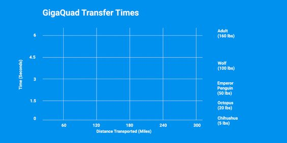 Google Fiber Blog: Exploring 1 billion times faster speeds