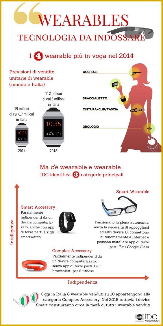 Wearable, tecnologia da indossare http://idcitalia.com/ita/about-idc/infographics