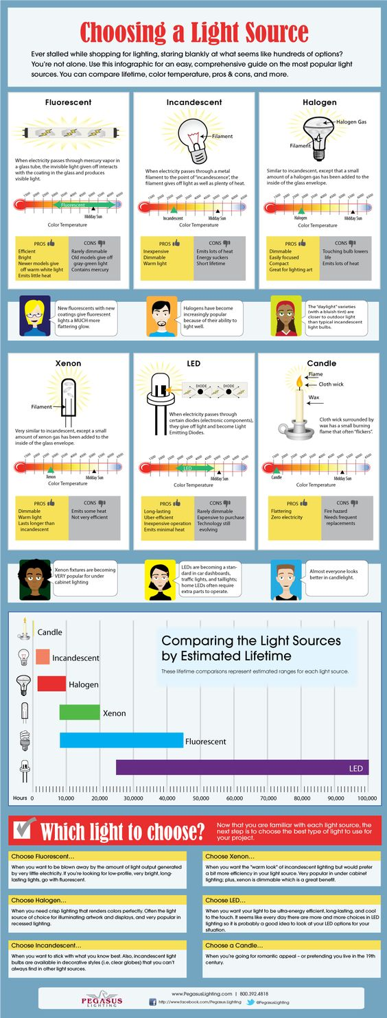 type of lighting fixtures. 19 best led infographics images on pinterest lighting ideas and bulbs type of fixtures