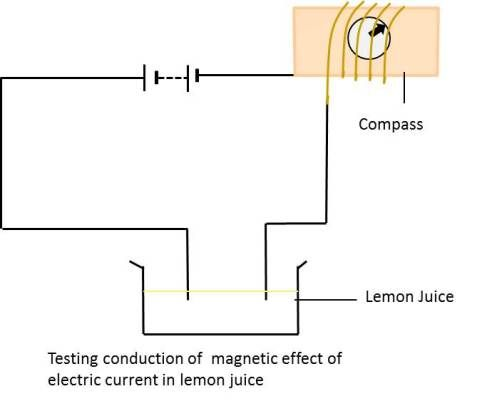 Electric Current And Its Effects School Help By Gunjan School Help Electricity Conduction