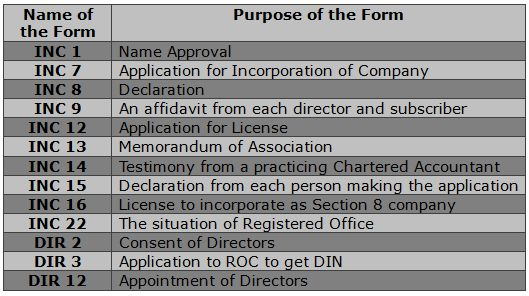 Forms Required for NGO Registration