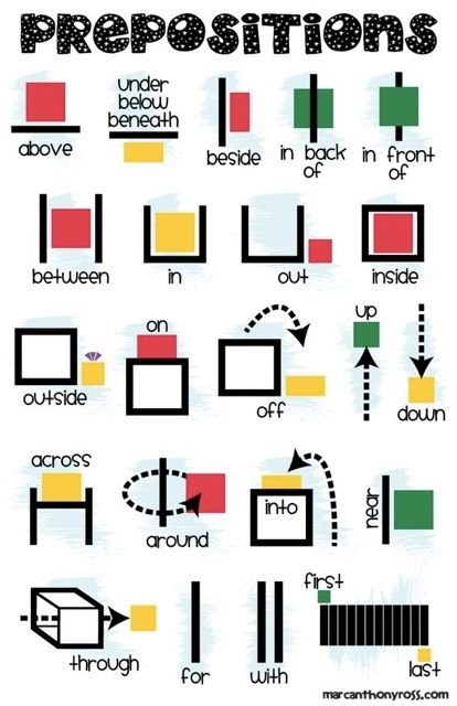 math prepositions:  position, direction, and distance words
