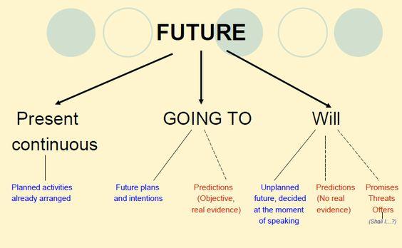 Cursos inglés Irlanda & Collins- The future