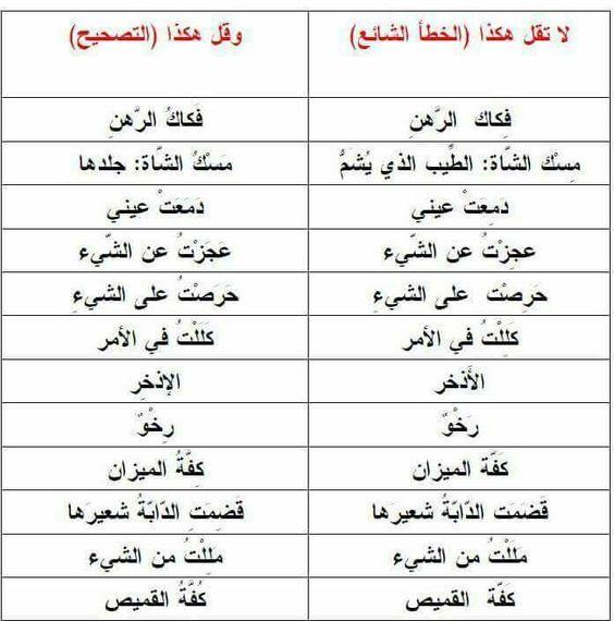 الأخطاء الشائعة في اللغة العربية Arabic Language Language Math