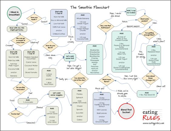 Smoothie, Flowchart And Charts On Pinterest