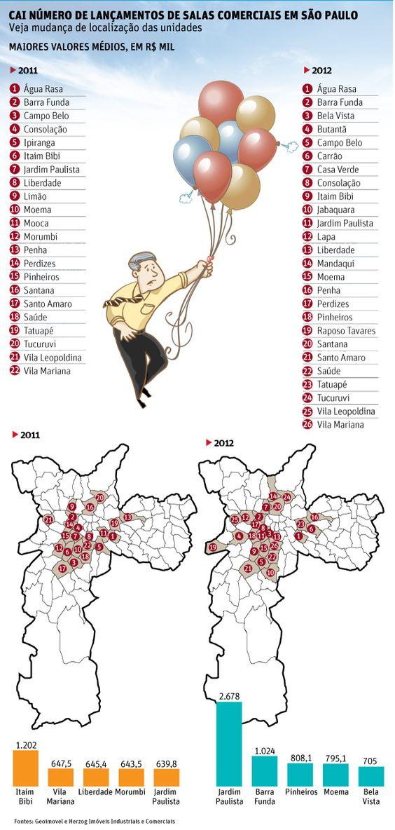 Cai número de lançamentos de salas comerciais em São Paulo. Veja mudança de localização das unidades.
