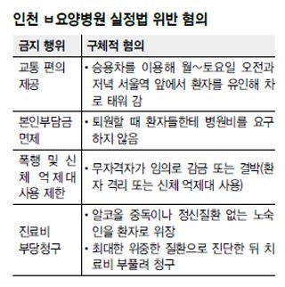 [단독] 노숙인 꾀어 돈벌이하는 요양병원