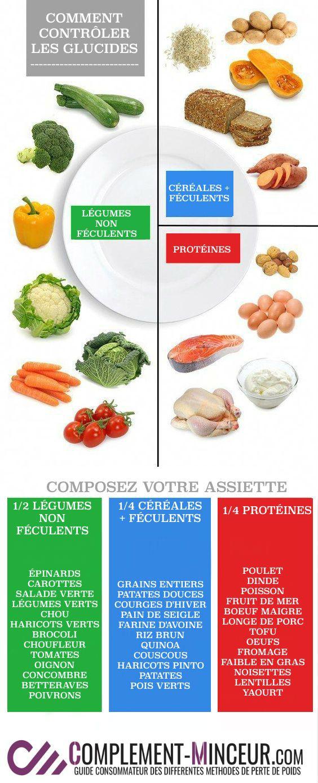 perte de poids sur le régime végétal