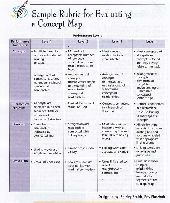 concept mapping a tool for creating a literature review