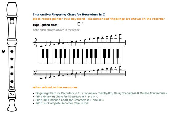 An interactive soprano recorder fingering chart that only shows - recorder finger chart