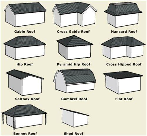 Roof shapes shape and roof design on pinterest for Different types of design styles