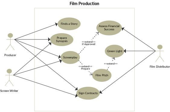 Film Production Use Case Diagram To Be Used As A Template  Use