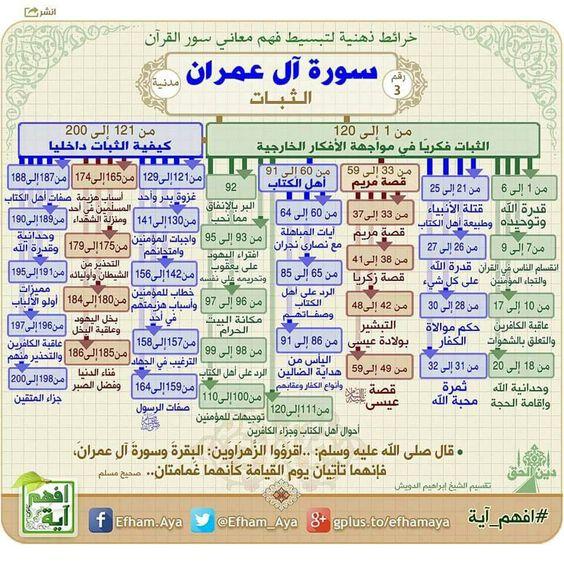 خرائط ذهنية لتبسيط فهم معاني سور القرآن الكريم C799357fc8e18b113805ffb0d6372a90