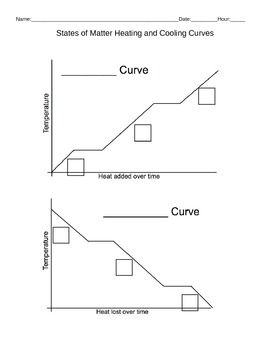 Printables Heating Curve Worksheet heating curves worksheet syndeomedia curve answers hypeelite