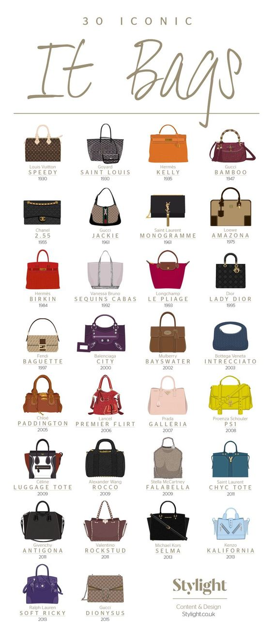 30 most Iconic Bags. Infographics with fashion history. Popular iconic bags for women.: