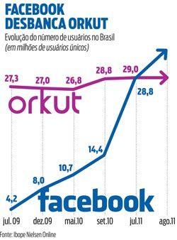 Facebook e Orkut no Brasil: