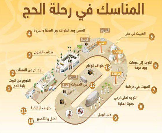 موعد قرعة الحج السياحي 2019 بالرقم القومى وكيفـية استكمال باقى الإجراءات Islam Beliefs Islam Facts Learn Islam