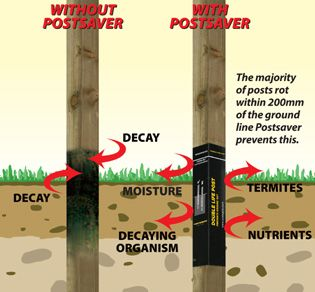 Image showing wooden fence posts with and without Postsaver