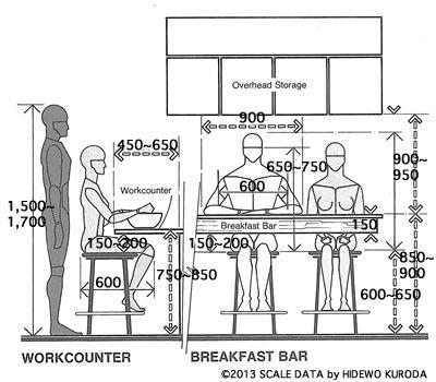 キッチン軽食カウンターと椅子の高さの目安とは Bar Scale