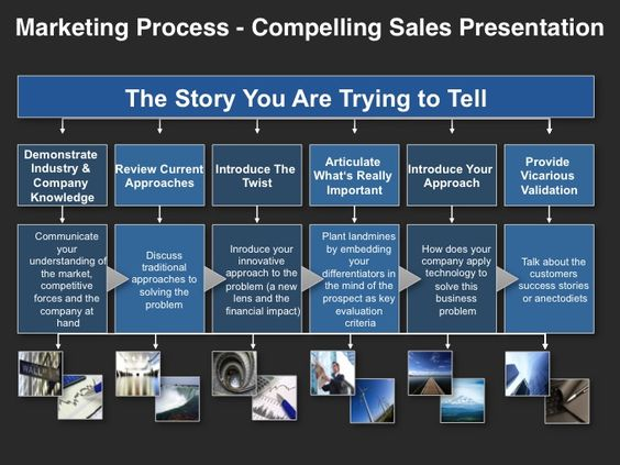 Marketing Process - Compelling Sales Presentation Marketing - sales presentation