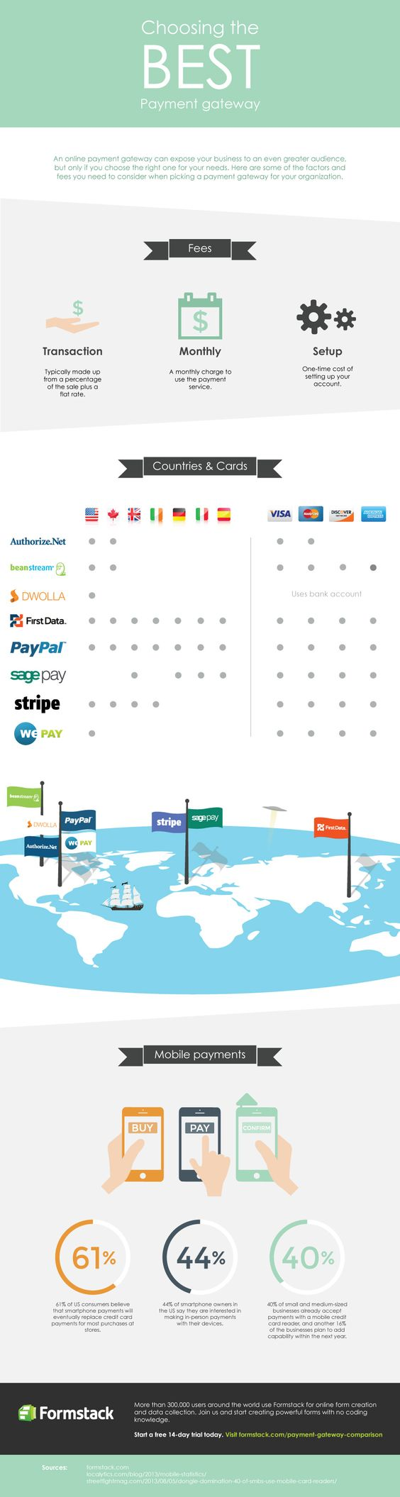 Awesome infographic to help you select the best payment gateway.