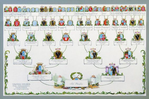 One of the characteristic possessions of all European nobles for many centuries was an elaborate depiction of their family tree, showing their lineage down the generations.    The idea was that the person sitting at the bottom would see themselves as the product of - and heir to - all that had c