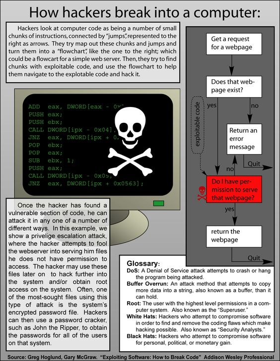 How hackers break into a computer #hacking #hackers #infographic