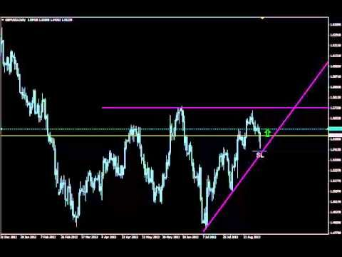 3 Golden Triangles Of Forex Strong Triangular Price Patterns