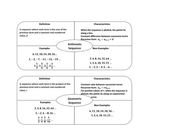 Arithmetic Sequences And Series Worksheet Photos Getadating – Arithmetic Sequence Worksheet Algebra 1