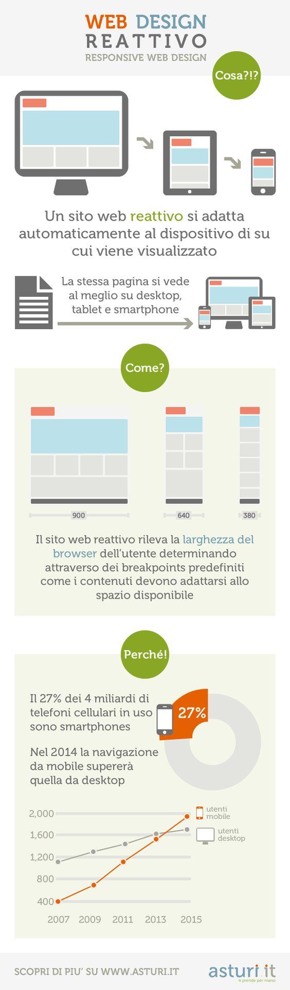 Una sintetica infografica per comprendere rapidamente come funziona un sito web responsive