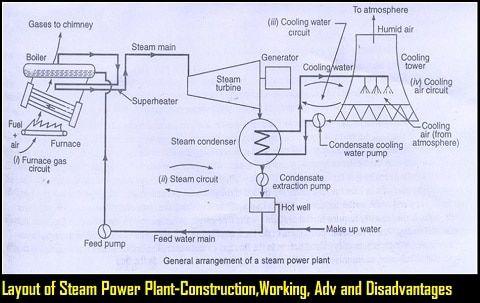 Layout Of Steam Power Plant Simple Cross Tube Vertical Boiler In Detailed Power Plant Steam Steam Turbine