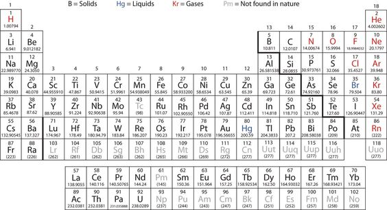 Periodic Element Box Worksheet  Google Search  Education