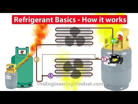How Txv Works Thermostatic Expansion Valve Working Principle Hvac Basics Youtube Refrigeration And Air Conditioning Hvac System Hvac Air Conditioning