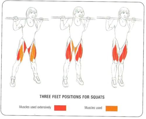 All squats are not created equal:  three feet positions and the muscles influenced by each