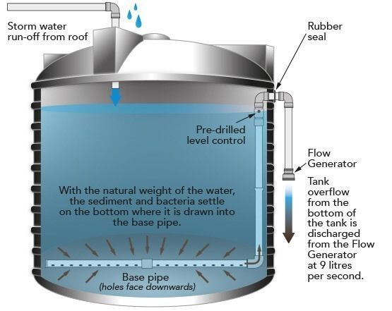 It S The Ultimate Self Cleaning System For Your Water Tank