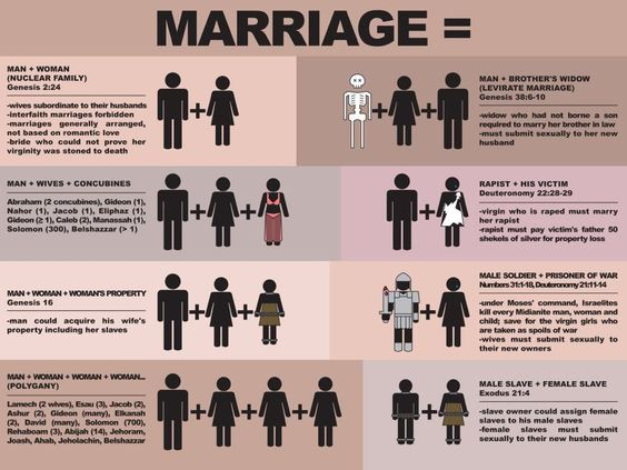 The 8 ways to be traditionally married according to the Bible. By Unicorn Booty.