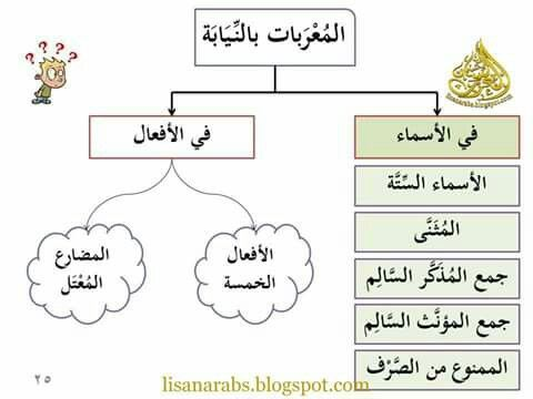 المعربات بالنيابة ص25 Teaching Language Words