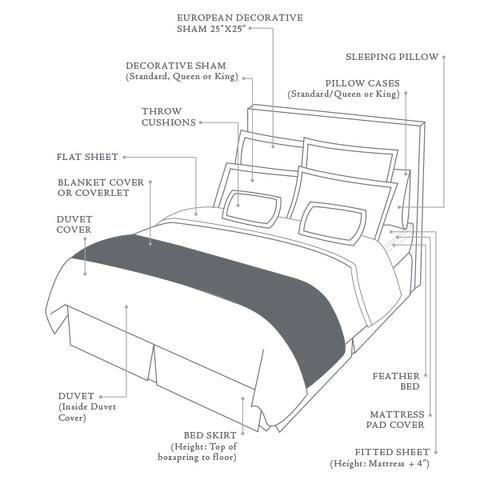 Bed Anatomy