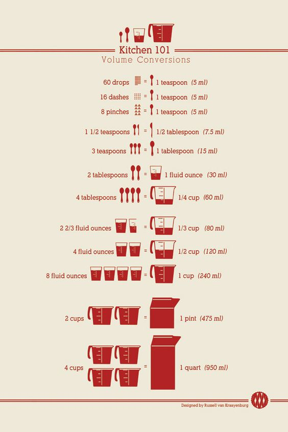 Volume Conversion- maybe i should print and post this in my kitchen?