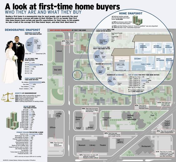 A look at first time home buyers, what are their buying habits?