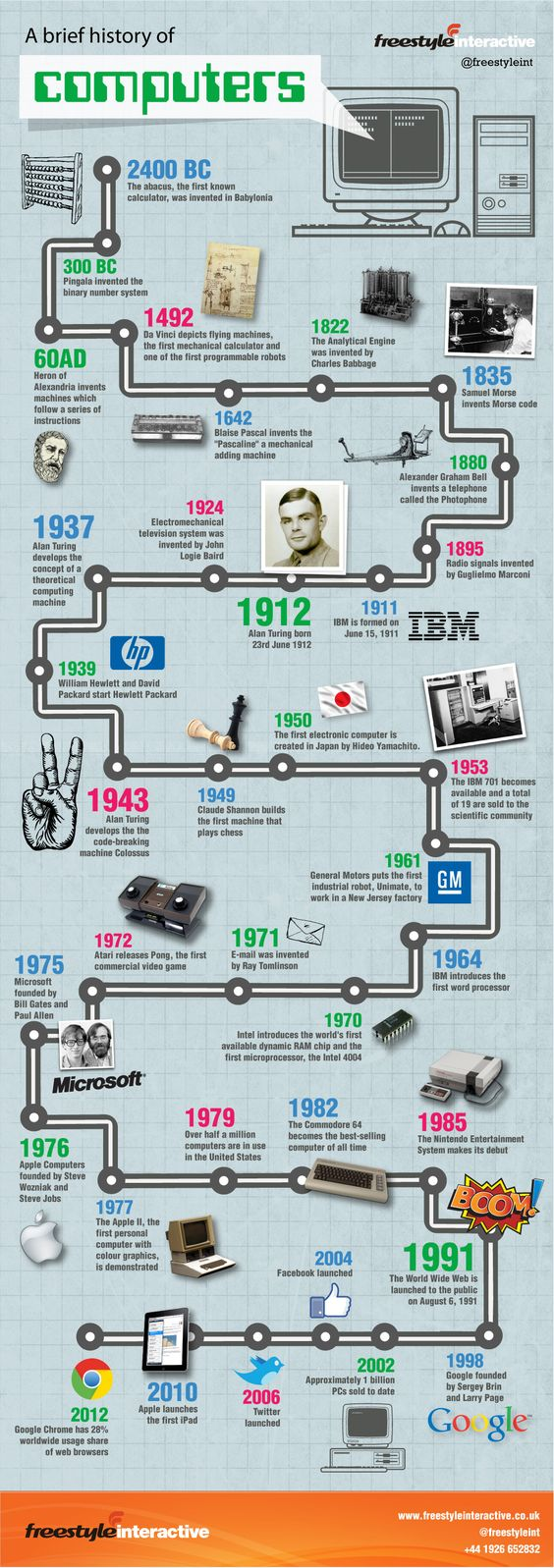 Interactive Infographic on the History of Computers - stretching from 2400 BC and the Abacus to Binary and Da Vinci's inventiveness, the birth of Turing in 1912 and to what we know as the major players of today Microsoft, Apple and a brief mention of the Commodore 64.: