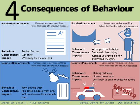 positive and negative reinforcements Reinforcers can be either positive or negative  introduction operant conditioning positive reinforcement negative reinforcement punishment schedules of .