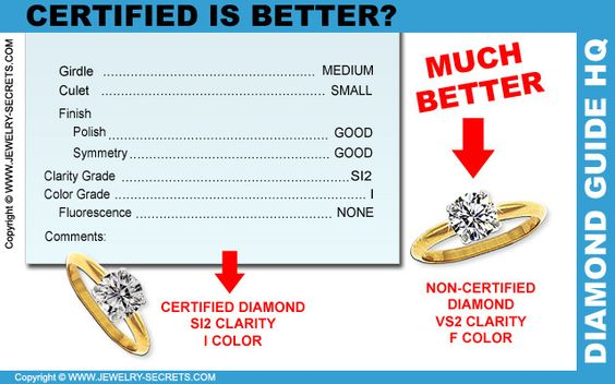 ► ► Certified Diamond Myths!