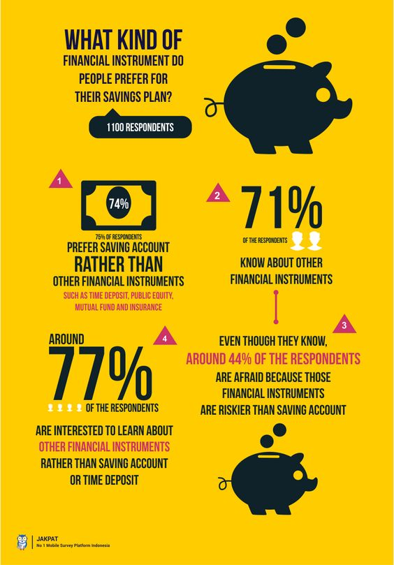 What kind of Financial Instrument do people prefer for their savings plan? - Survey Report | JAKPAT #infographic #marketresearch