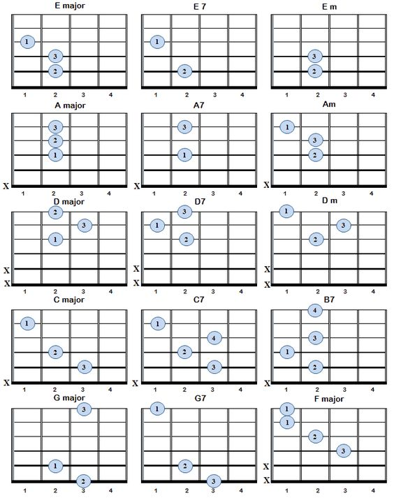 Guitar guitar chords explained : Guitar chord chart, Le'veon bell and Charts on Pinterest
