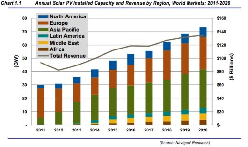 Global Solar Pv Installations Will Double Hit Grid Parity By