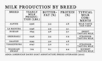 Watch more like U S Dairy Goat Breeds Chart